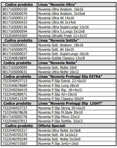 elenco prodotti nuvenia